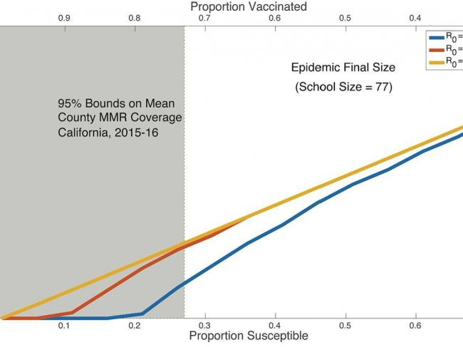 graph showing measles infection rates increasing over time